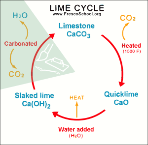 The Lime Cycle and the Fresco Medium (the process).